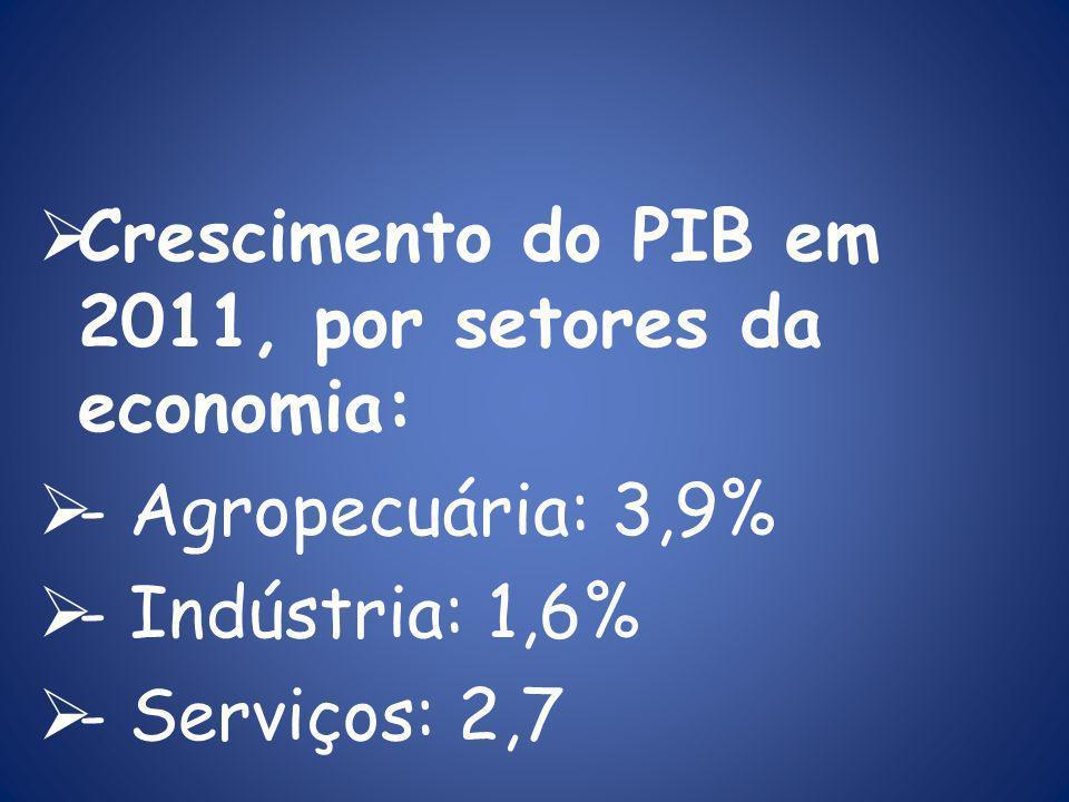 Crescimento do PIB em 2011, por setores da economia: