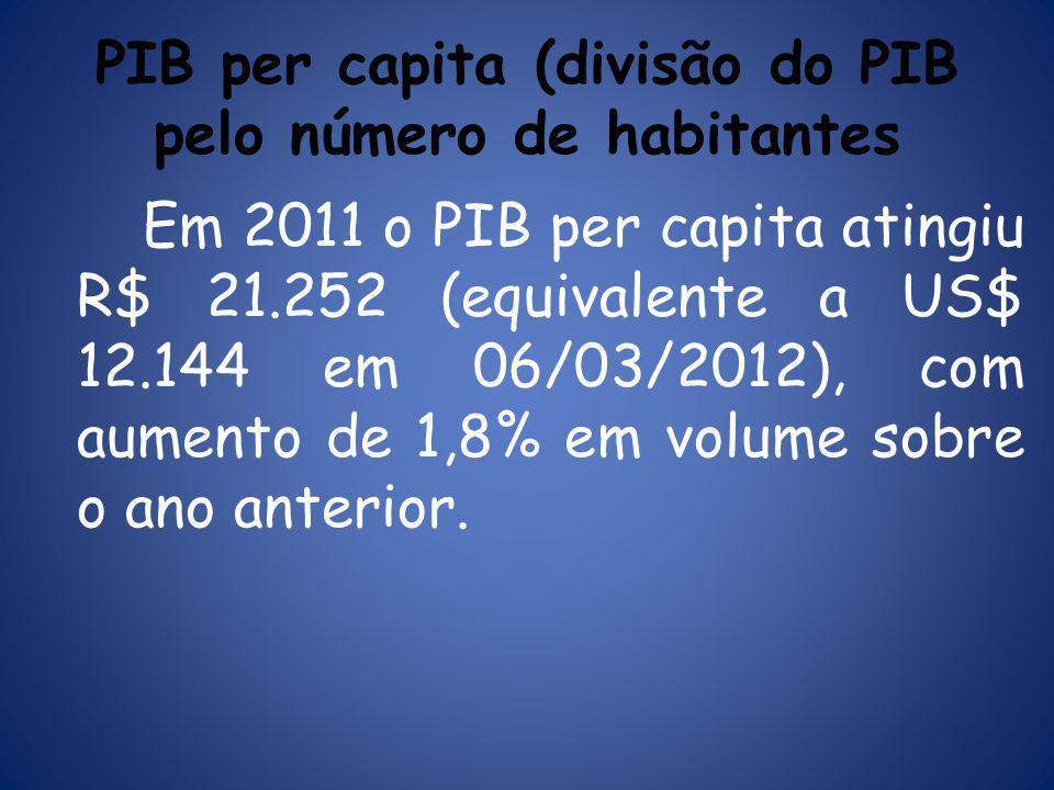 PIB per capita (divisão do PIB pelo número de habitantes
