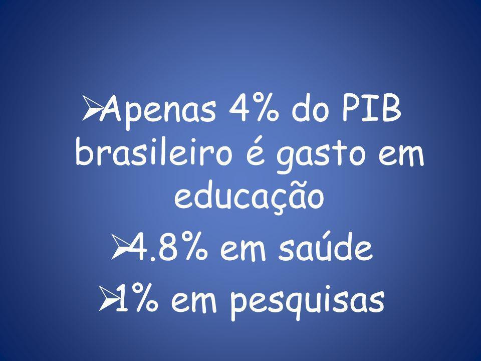 Apenas 4% do PIB brasileiro é gasto em educação