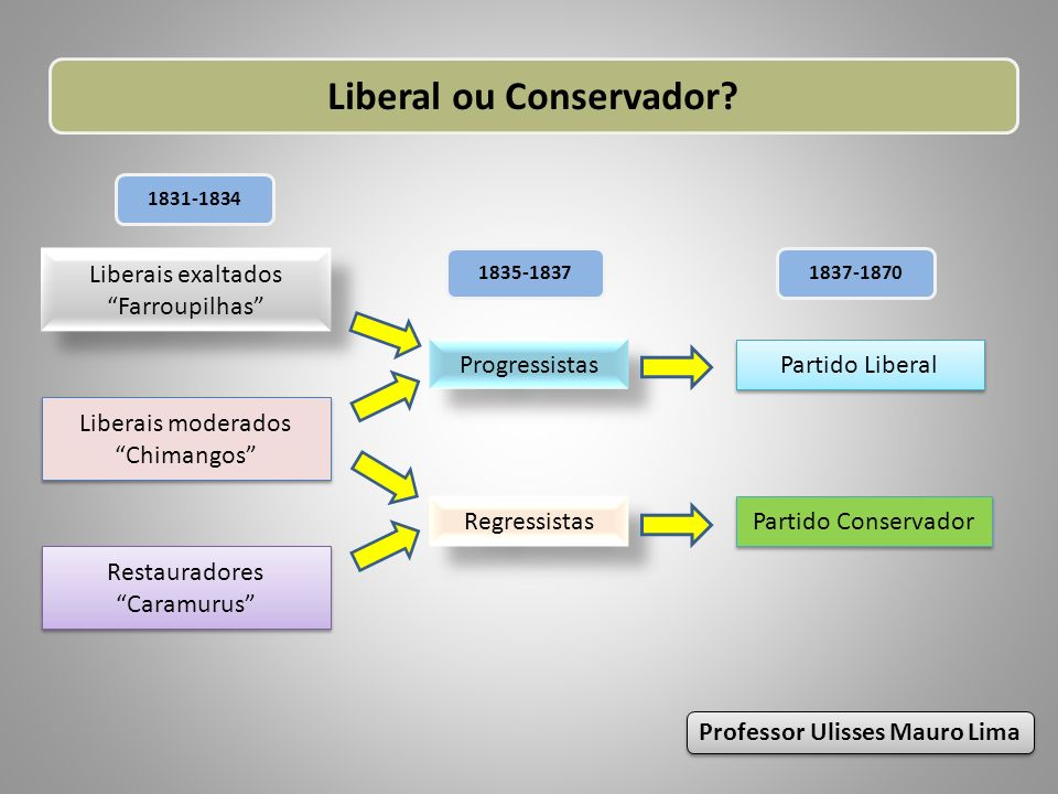 Liberal ou Conservador Professor Ulisses Mauro Lima