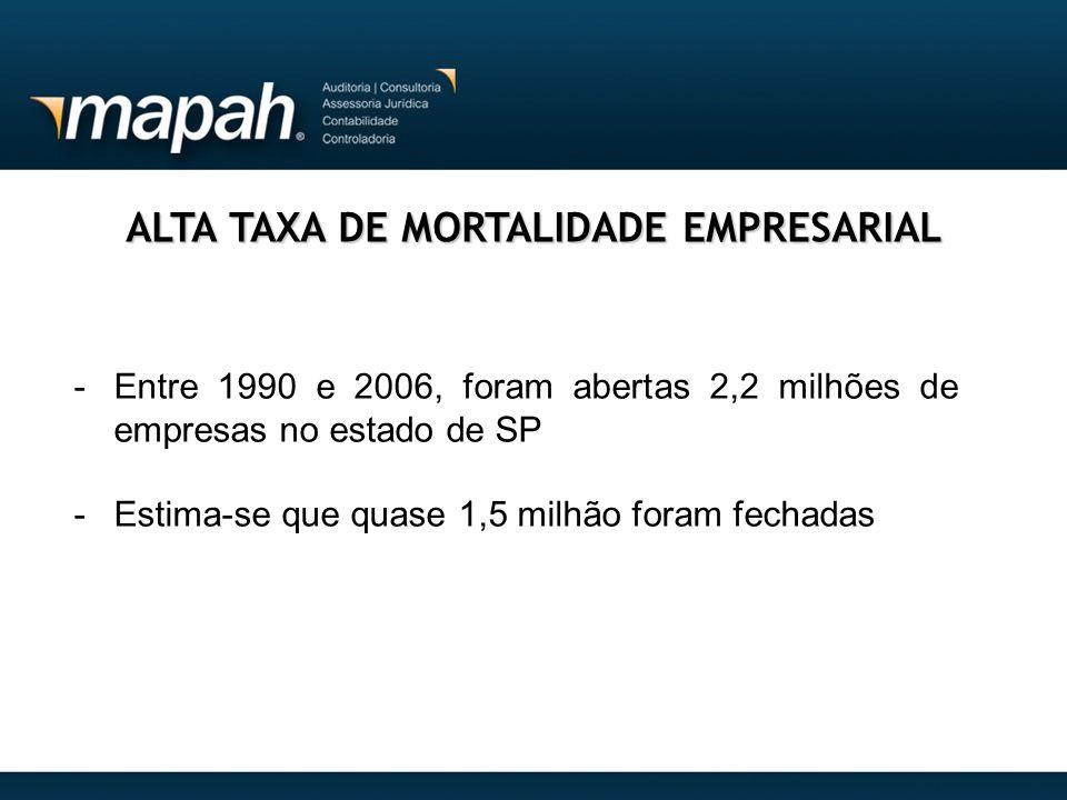 ALTA TAXA DE MORTALIDADE EMPRESARIAL