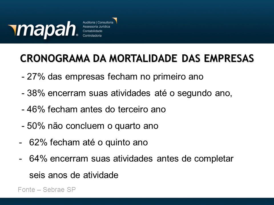 CRONOGRAMA DA MORTALIDADE DAS EMPRESAS