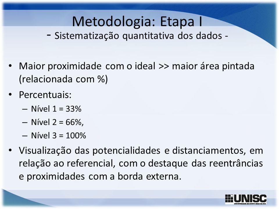 Metodologia: Etapa I - Sistematização quantitativa dos dados -