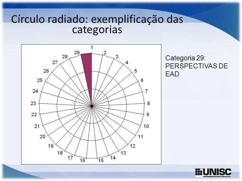 Círculo radiado: exemplificação das categorias