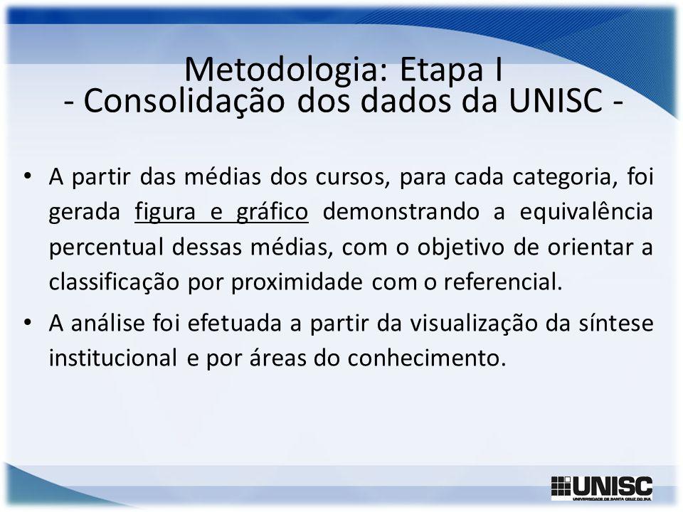 Metodologia: Etapa I - Consolidação dos dados da UNISC -