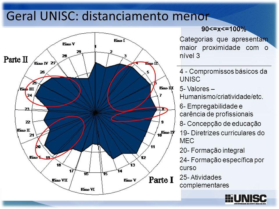 Geral UNISC: distanciamento menor
