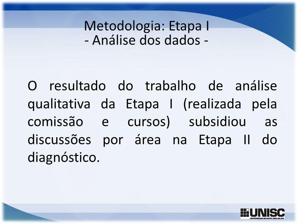 Metodologia: Etapa I - Análise dos dados -
