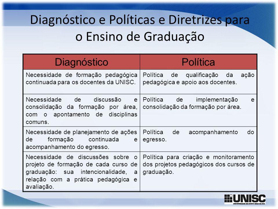 Diagnóstico e Políticas e Diretrizes para o Ensino de Graduação
