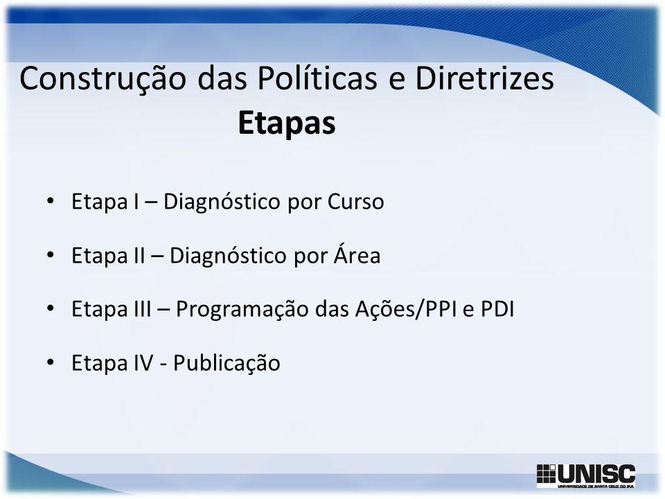 Construção das Políticas e Diretrizes Etapas