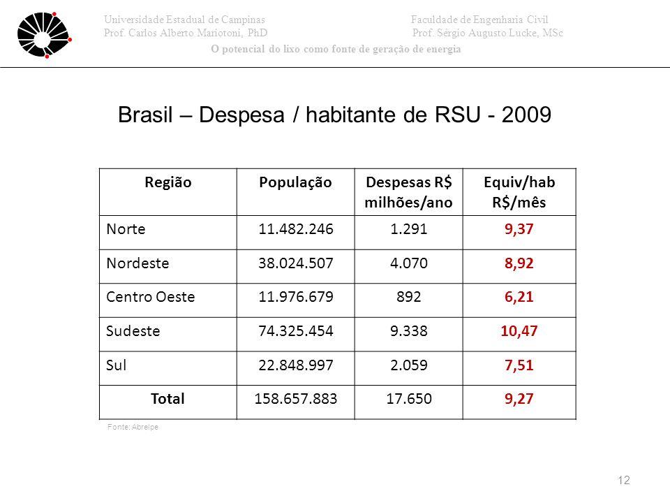 Brasil – Despesa / habitante de RSU - 2009