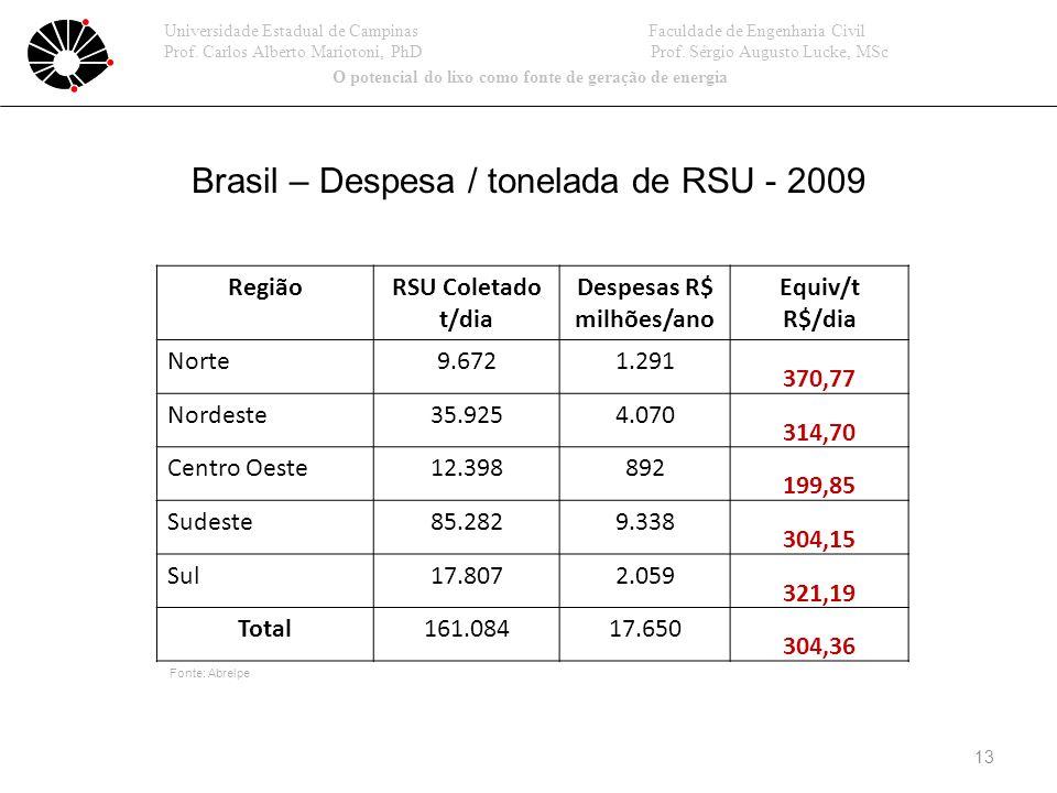 Brasil – Despesa / tonelada de RSU - 2009