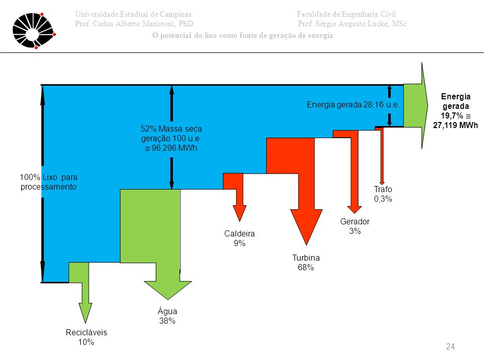 O potencial do lixo como fonte de geração de energia