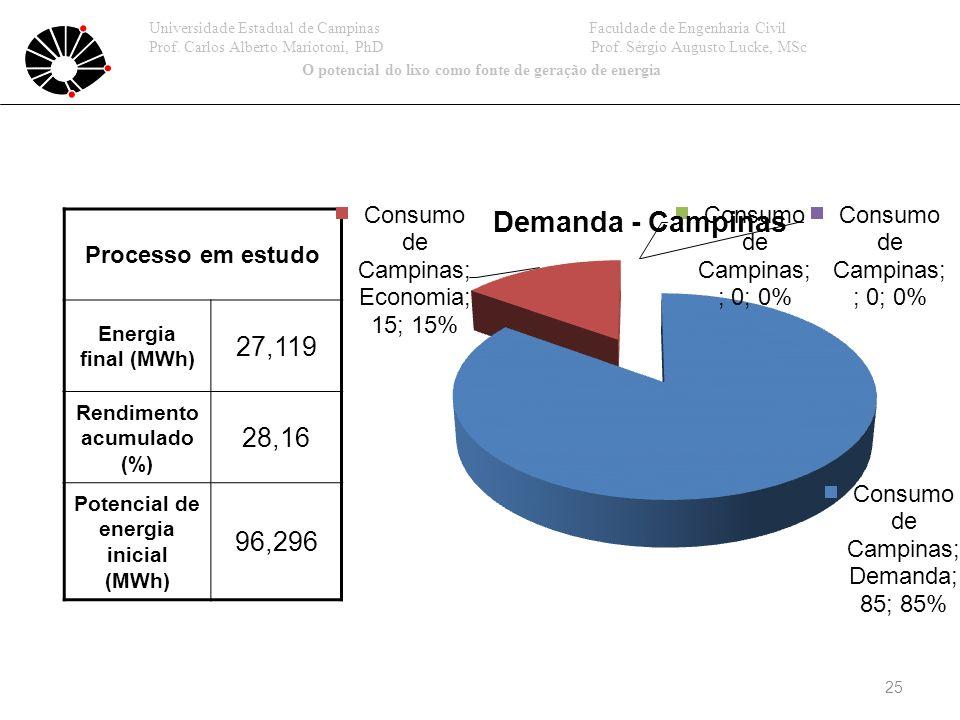 27,119 28,16 96,296 Processo em estudo Energia final (MWh)