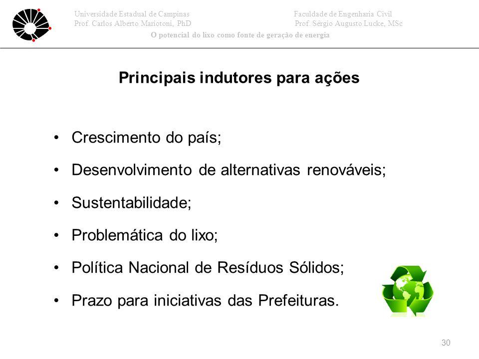 Principais indutores para ações
