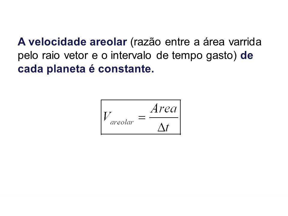 A velocidade areolar (razão entre a área varrida pelo raio vetor e o intervalo de tempo gasto) de cada planeta é constante.