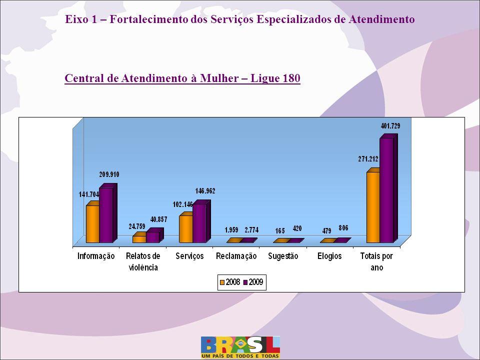 Eixo 1 – Fortalecimento dos Serviços Especializados de Atendimento