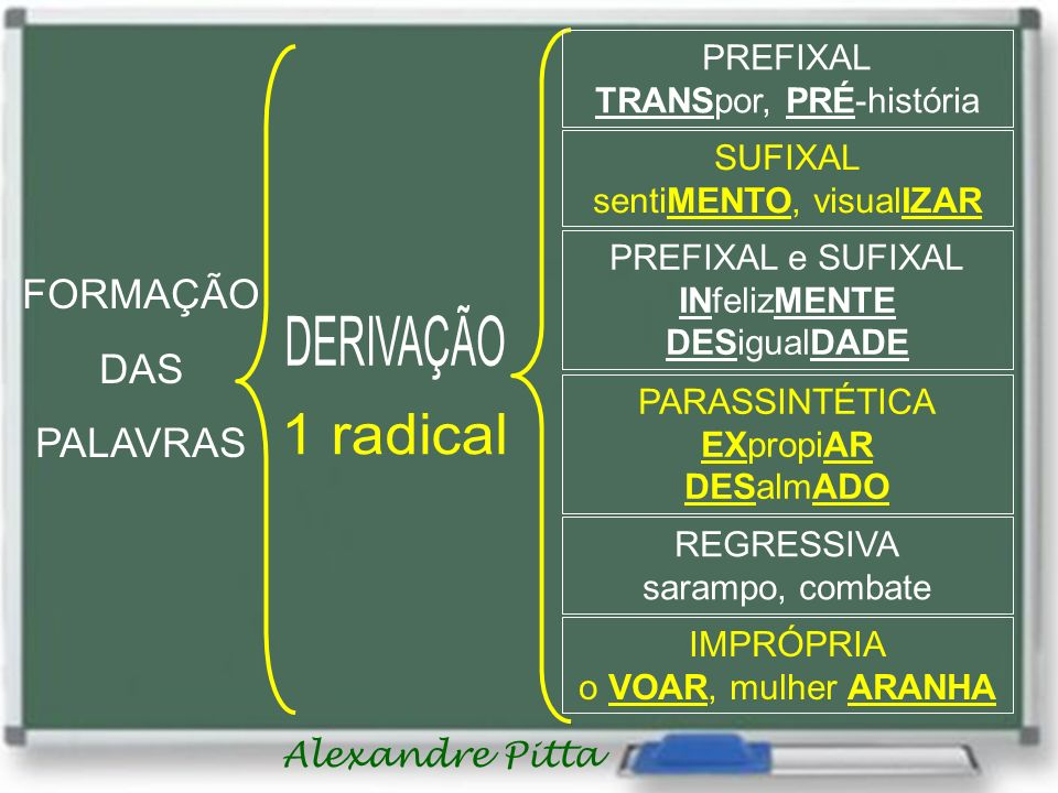 DERIVAÇÃO 1 radical Formação Das palavras PREFIXAL