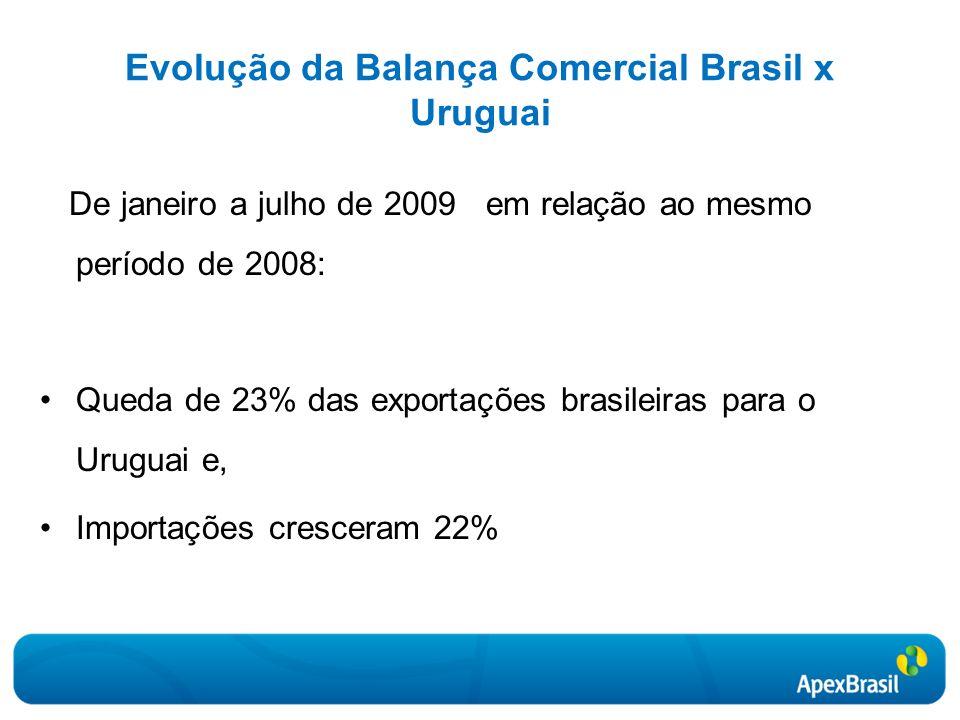 Evolução da Balança Comercial Brasil x Uruguai