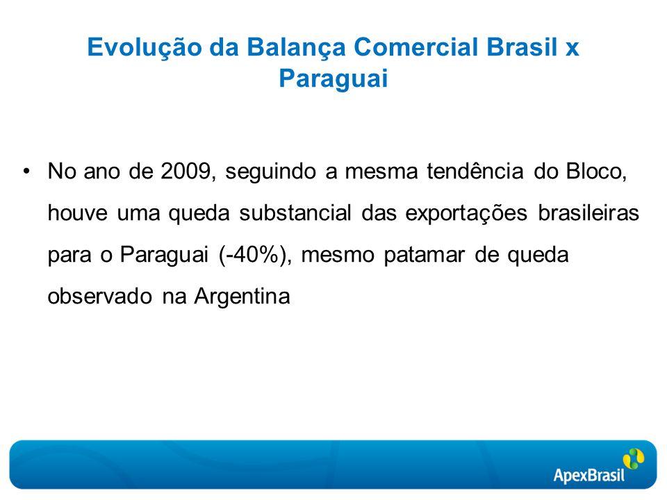 Evolução da Balança Comercial Brasil x Paraguai