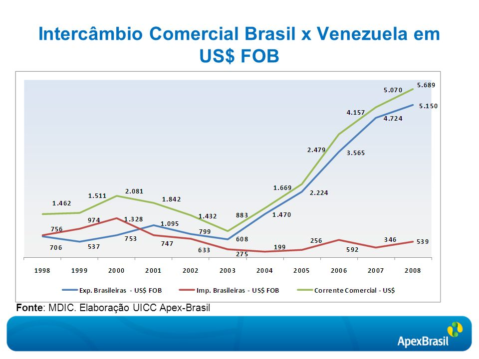 Intercâmbio Comercial Brasil x Venezuela em US$ FOB