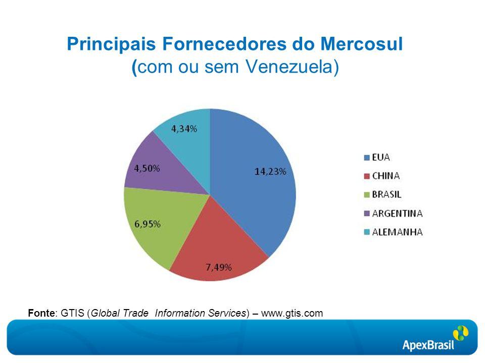 Principais Fornecedores do Mercosul (com ou sem Venezuela)