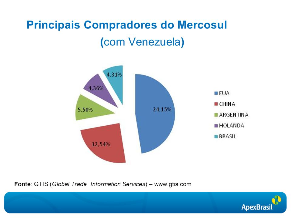 Principais Compradores do Mercosul