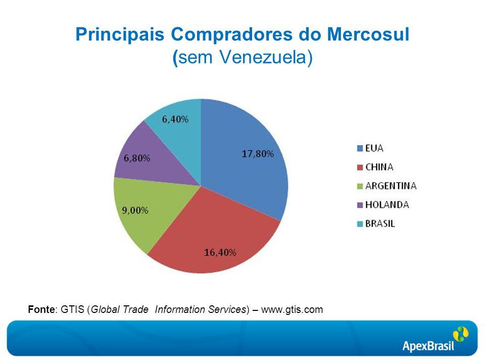 Principais Compradores do Mercosul (sem Venezuela)