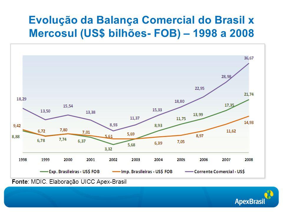 Fonte: MDIC. Elaboração UICC Apex-Brasil