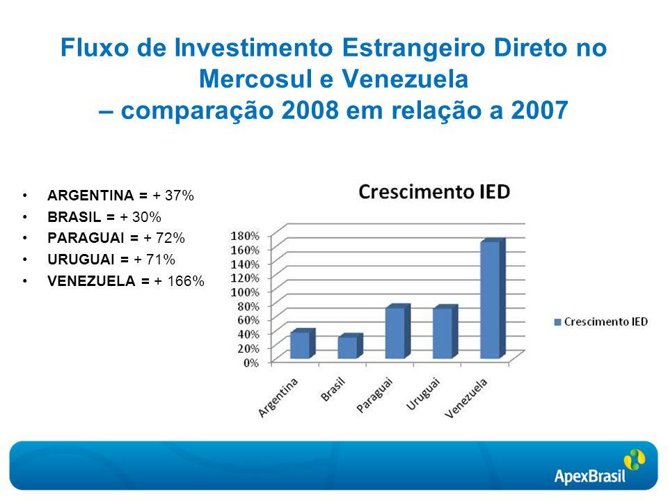 Fluxo de Investimento Estrangeiro Direto no Mercosul e Venezuela – comparação 2008 em relação a 2007