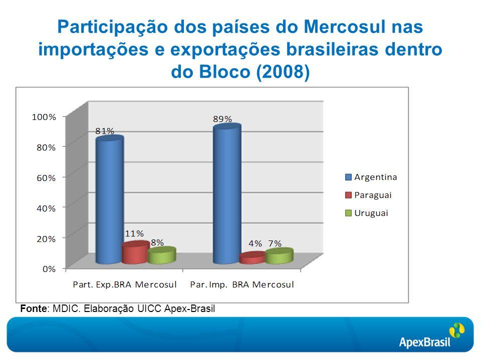 Participação dos países do Mercosul nas importações e exportações brasileiras dentro do Bloco (2008)