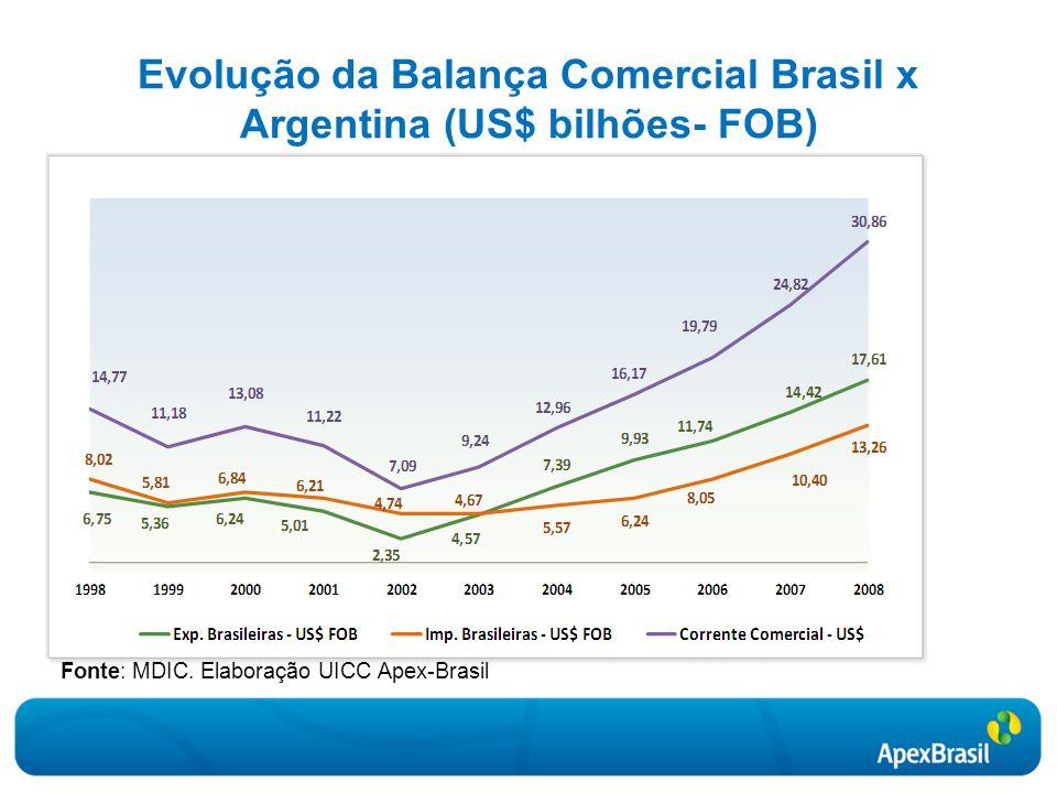 Evolução da Balança Comercial Brasil x Argentina (US$ bilhões- FOB)
