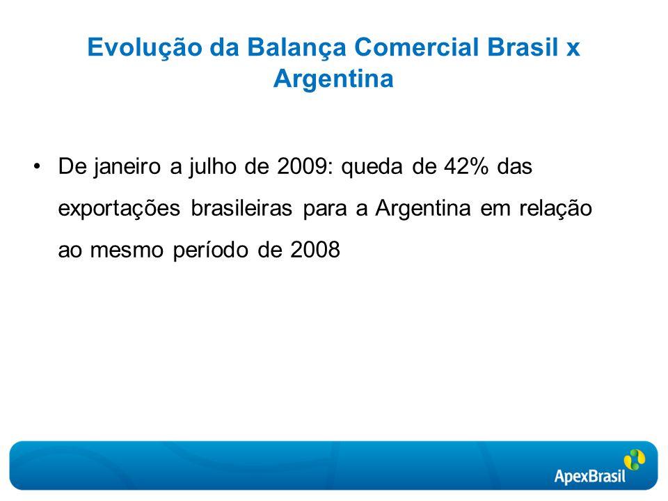 Evolução da Balança Comercial Brasil x Argentina