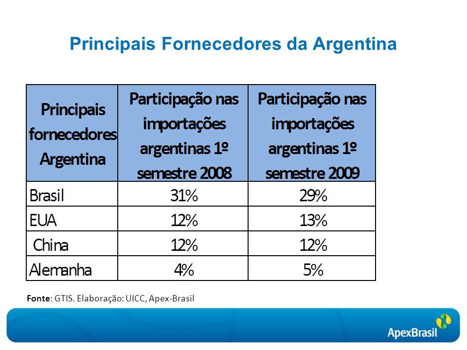 Principais Fornecedores da Argentina