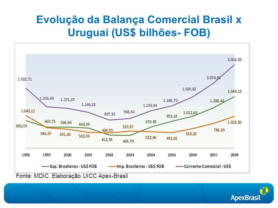 Evolução da Balança Comercial Brasil x Uruguai (US$ bilhões- FOB)