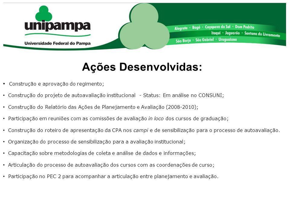 COMISSÃO PRÓPRIA DE AVALIAÇÃO (CPA) Ações Desenvolvidas: