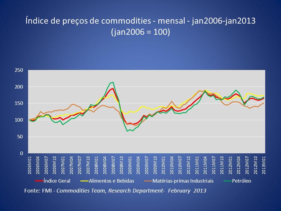 Índice de preços de commodities - mensal - jan2006-jan2013 (jan2006 = 100)