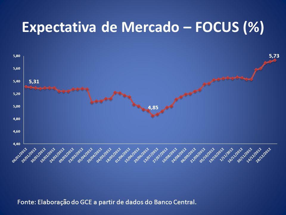 Expectativa de Mercado – FOCUS (%)