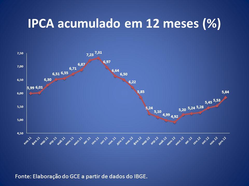 IPCA acumulado em 12 meses (%)