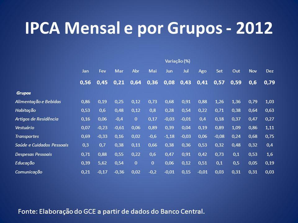 IPCA Mensal e por Grupos - 2012
