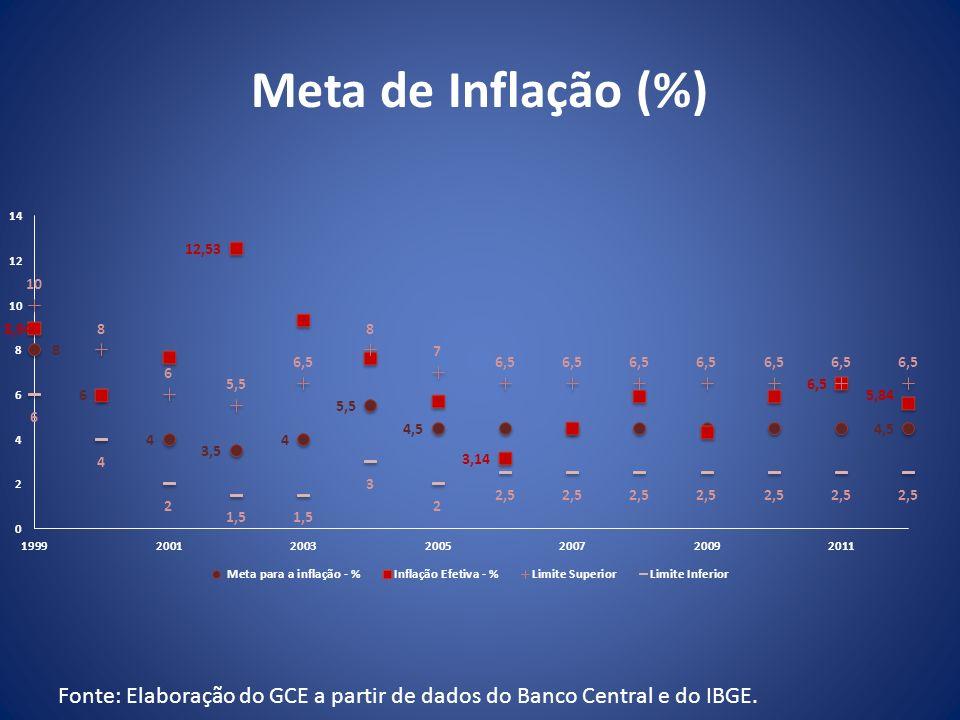 Meta de Inflação (%) Fonte: Elaboração do GCE a partir de dados do Banco Central e do IBGE.