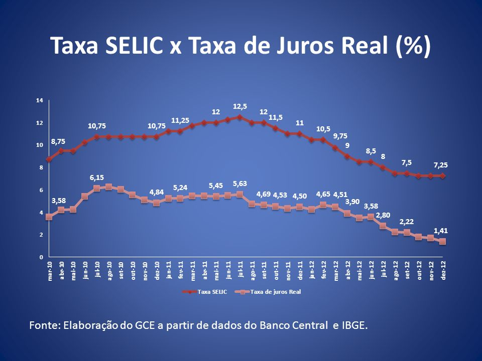 Taxa SELIC x Taxa de Juros Real (%)