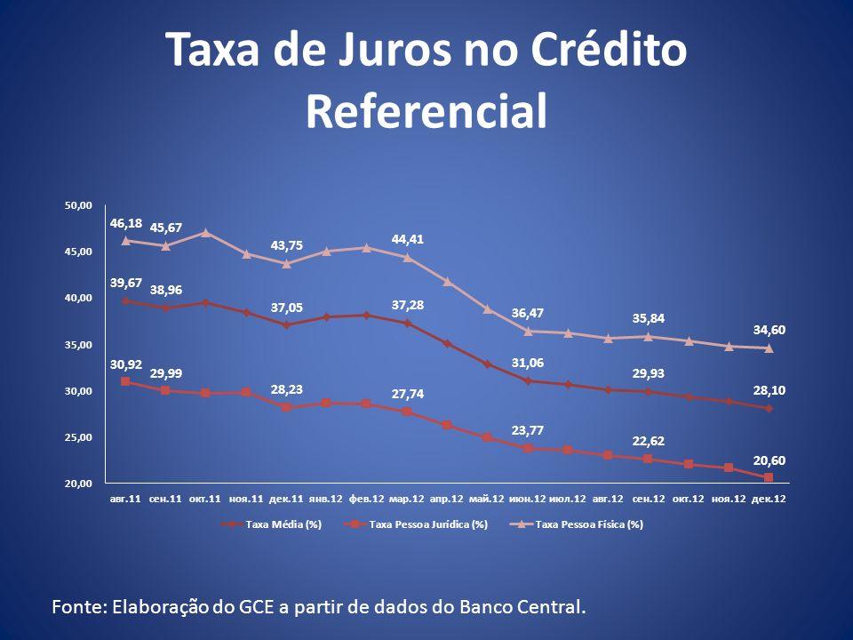 Taxa de Juros no Crédito Referencial