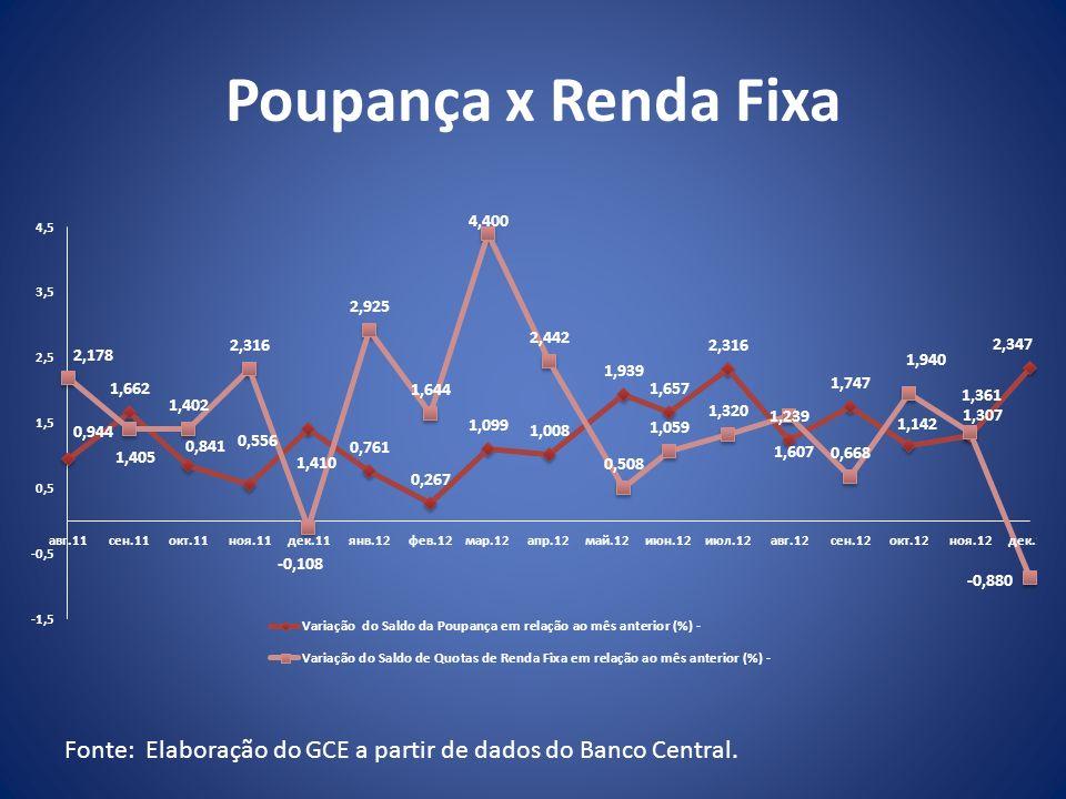 Poupança x Renda Fixa Fonte: Elaboração do GCE a partir de dados do Banco Central.