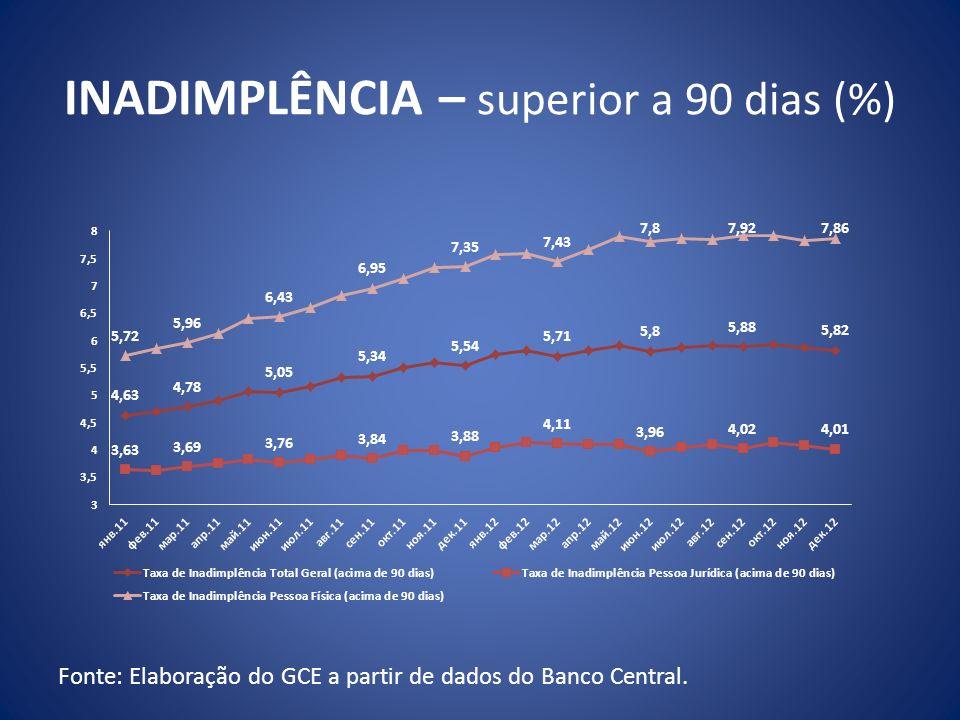 INADIMPLÊNCIA – superior a 90 dias (%)