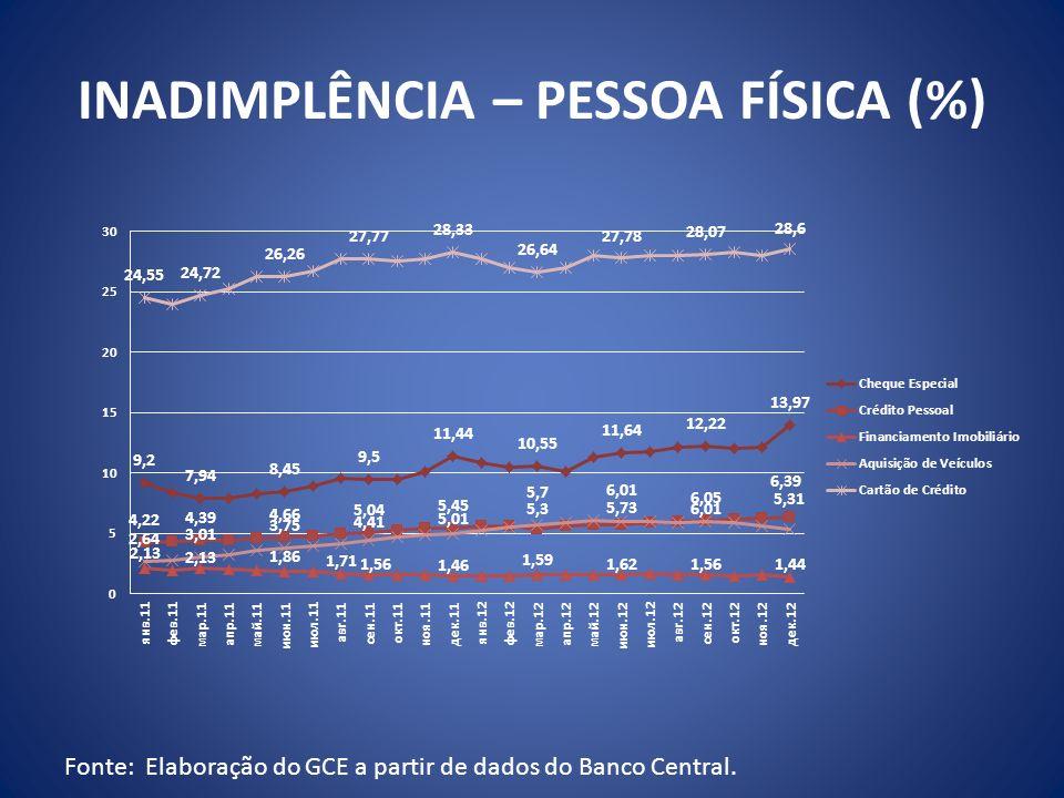 INADIMPLÊNCIA – PESSOA FÍSICA (%)