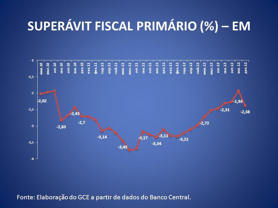 SUPERÁVIT FISCAL PRIMÁRIO (%) – EM