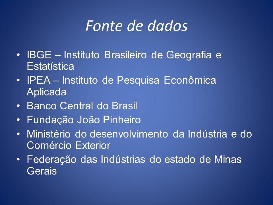 Fonte de dados IBGE – Instituto Brasileiro de Geografia e Estatística