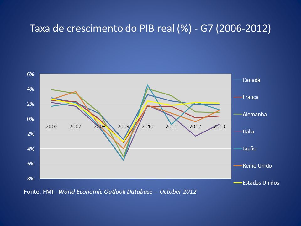 Taxa de crescimento do PIB real (%) - G7 (2006-2012)