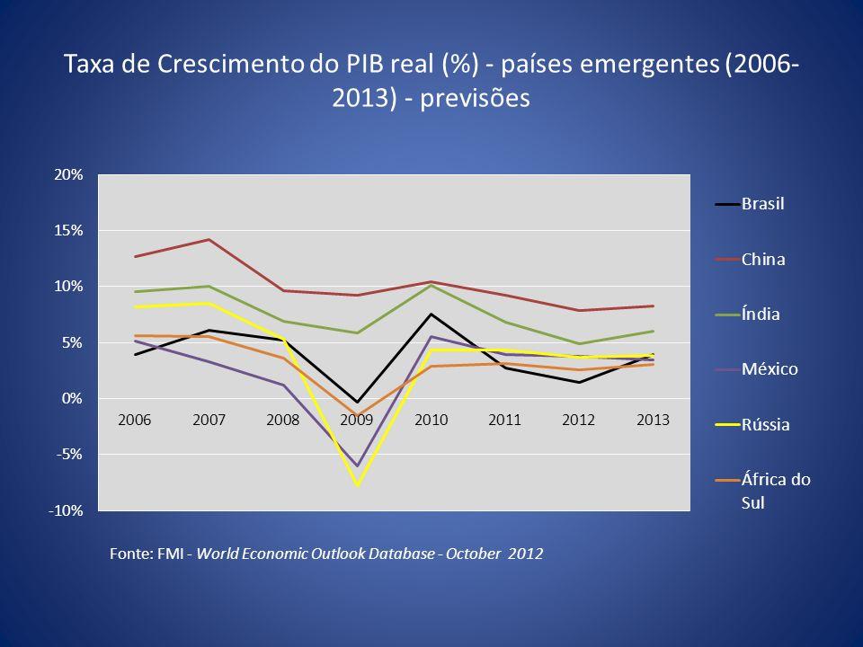 Taxa de Crescimento do PIB real (%) - países emergentes (2006-2013) - previsões