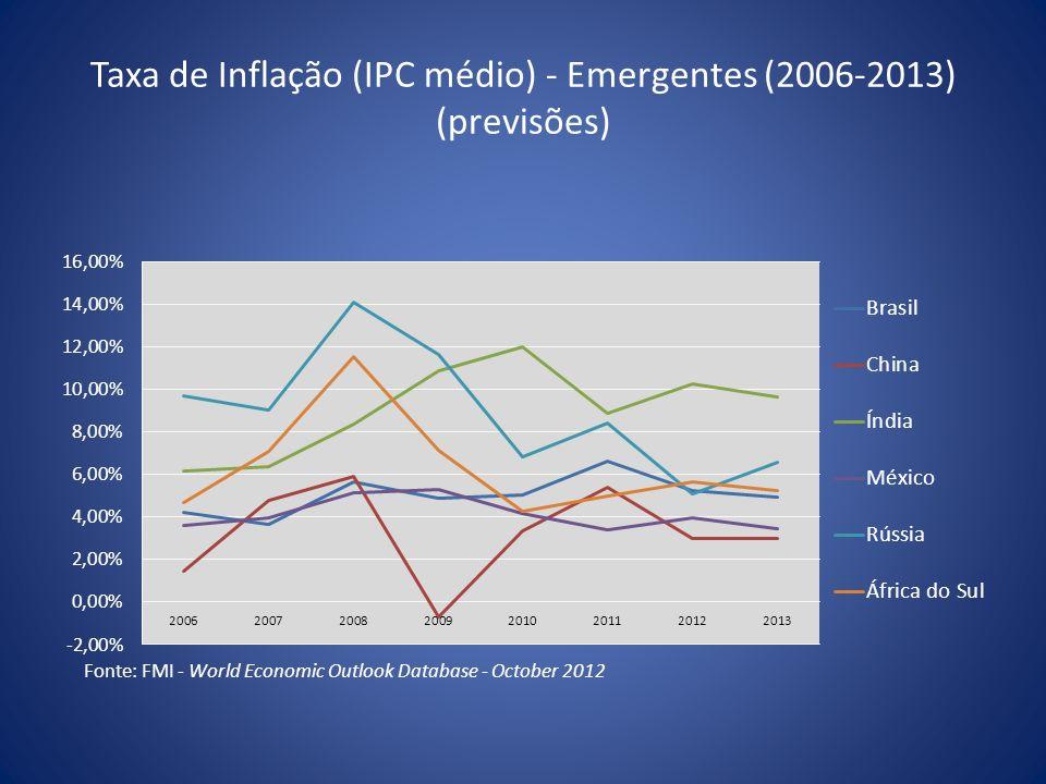 Taxa de Inflação (IPC médio) - Emergentes (2006-2013) (previsões)